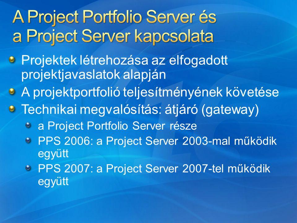 A Project Portfolio Server és a Project Server kapcsolata