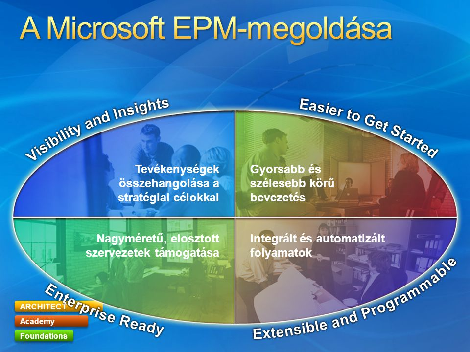 A Microsoft EPM-megoldása