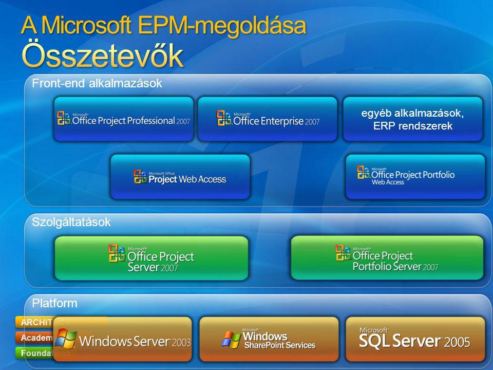A Microsoft EPM-megoldása Összetevők