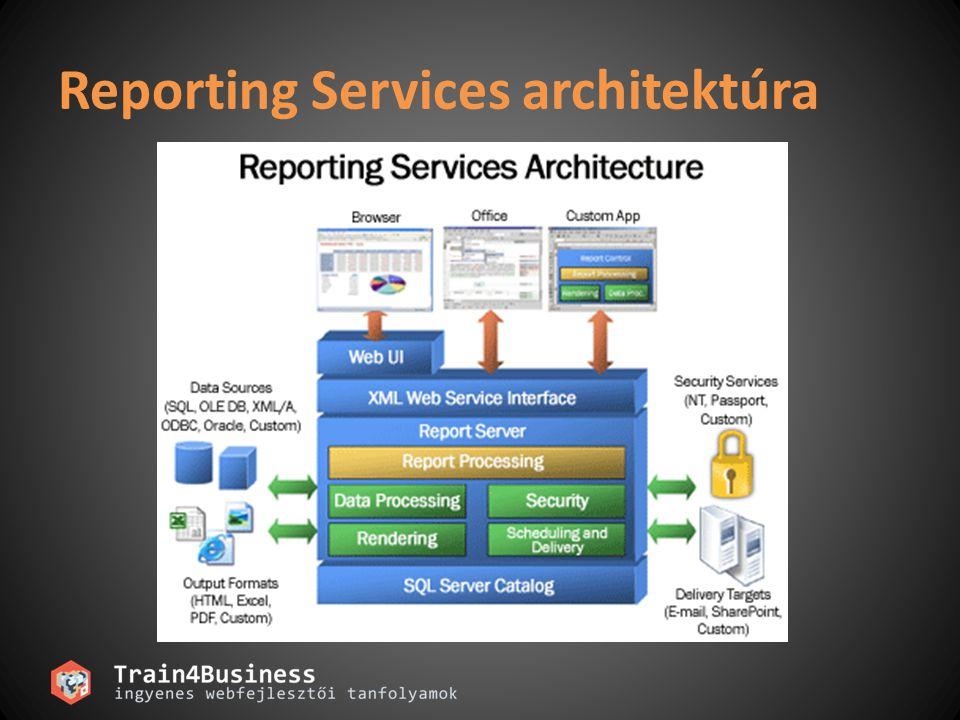 Reporting Services architektúra