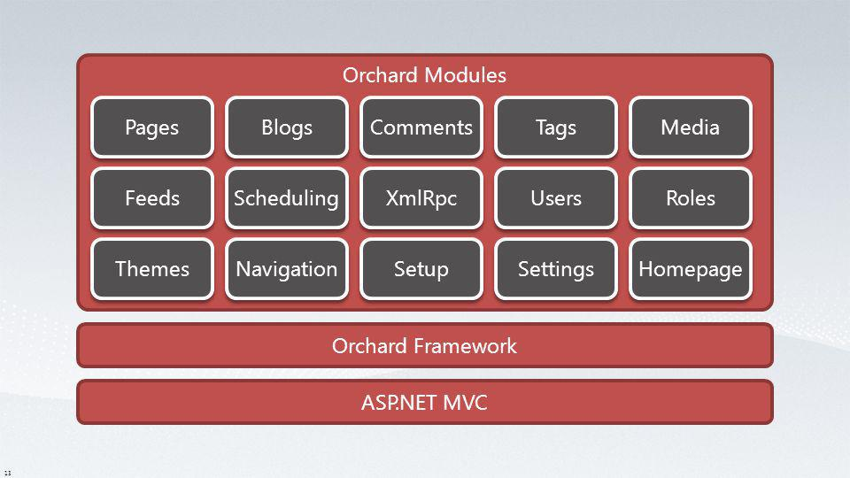 Orchard Modules Pages. Blogs. Comments. Tags. Media. Feeds. Scheduling. XmlRpc. Users. Roles.