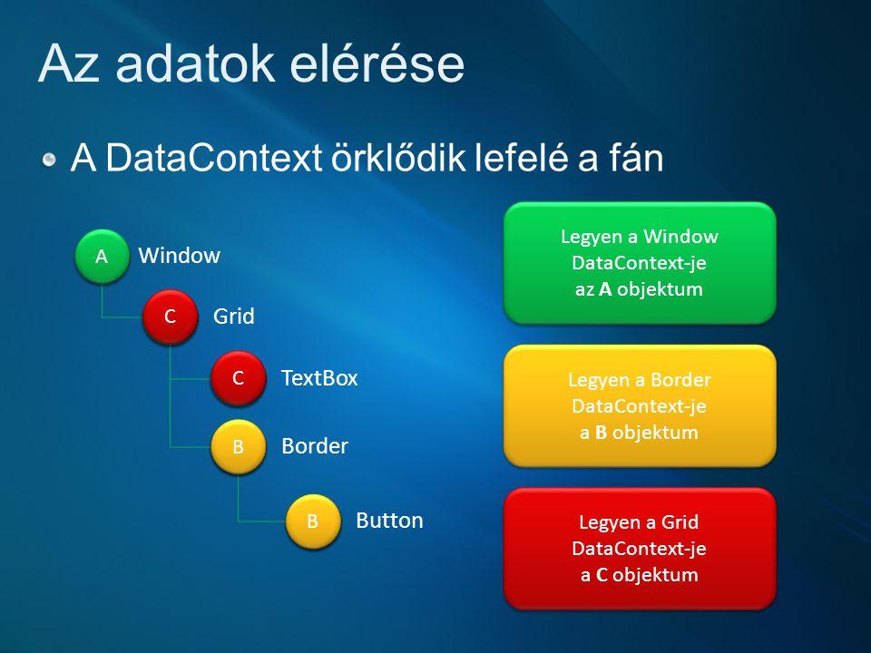 Az adatok elérése A DataContext örklődik lefelé a fán Window Grid