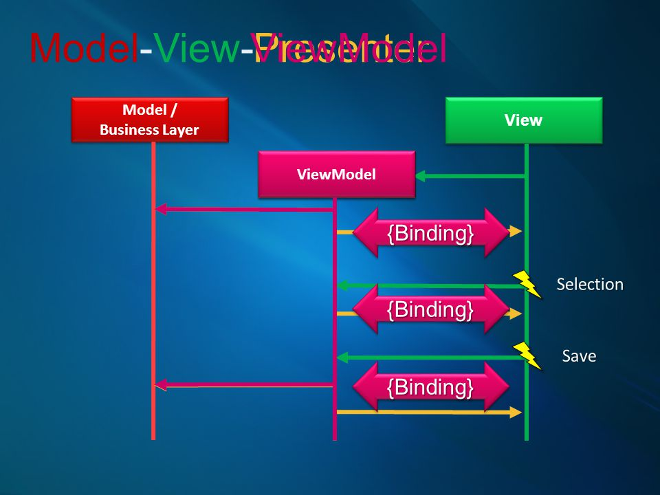 Model-View- ViewModel Presenter {Binding} {Binding} {Binding}