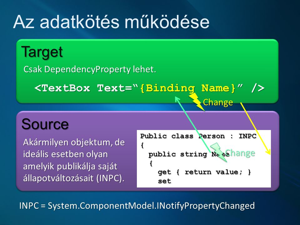<TextBox Text= {Binding Name} />