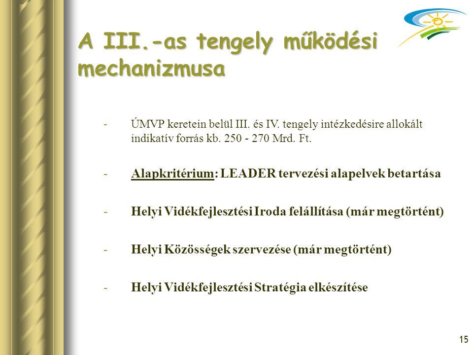 A III.-as tengely működési mechanizmusa