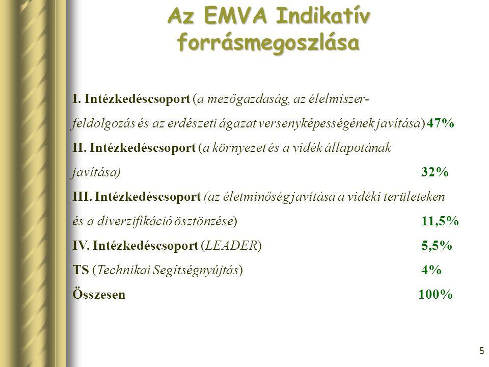 Az EMVA Indikatív forrásmegoszlása