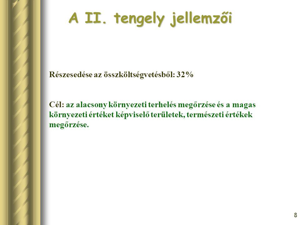 A II. tengely jellemzői Részesedése az összköltségvetésből: 32%