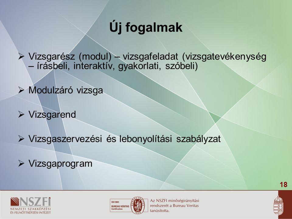 Új fogalmak Vizsgarész (modul) – vizsgafeladat (vizsgatevékenység – írásbeli, interaktív, gyakorlati, szóbeli)