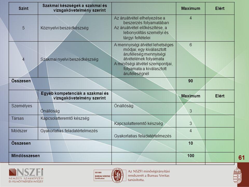 Szakmai készségek a szakmai és vizsgakövetelmény szerint Maximum Elért