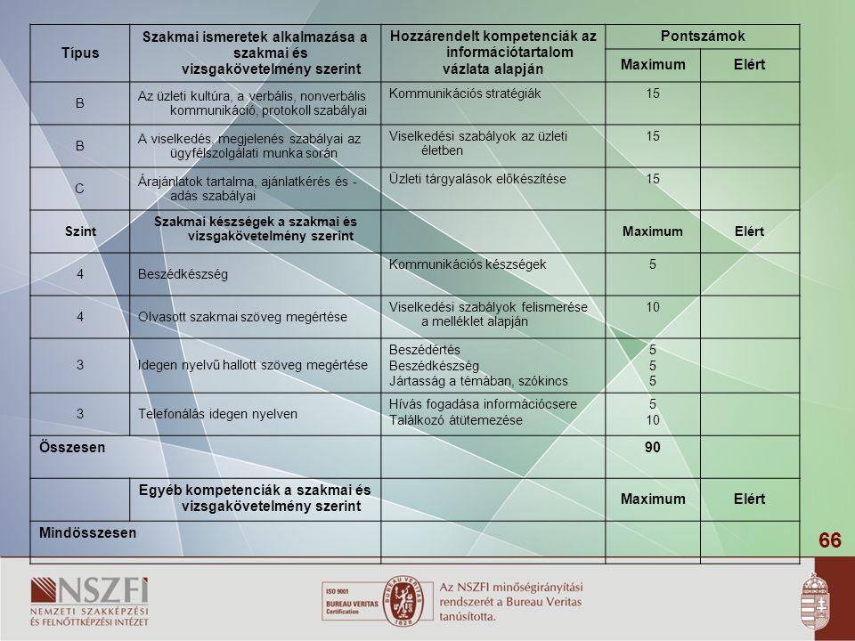 Szakmai ismeretek alkalmazása a szakmai és vizsgakövetelmény szerint