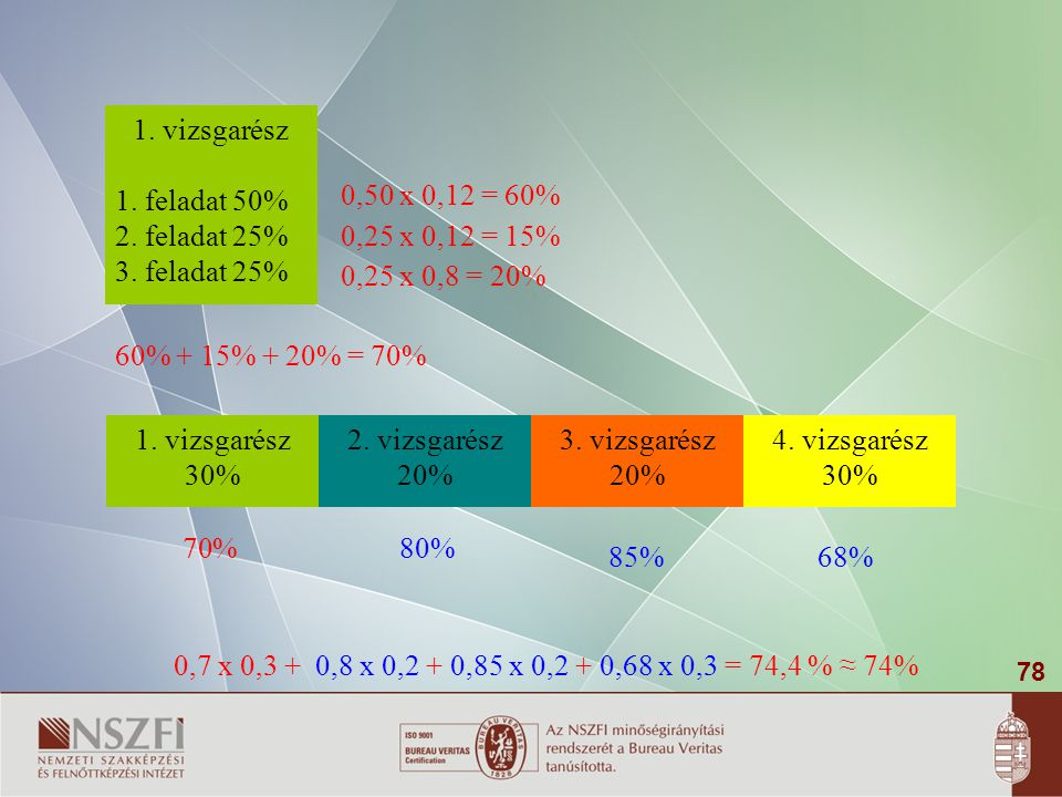 1. vizsgarész 1. feladat 50% 2. feladat 25% 3. feladat 25% 0,50 x 0,12 = 60% 0,25 x 0,12 = 15% 0,25 x 0,8 = 20%