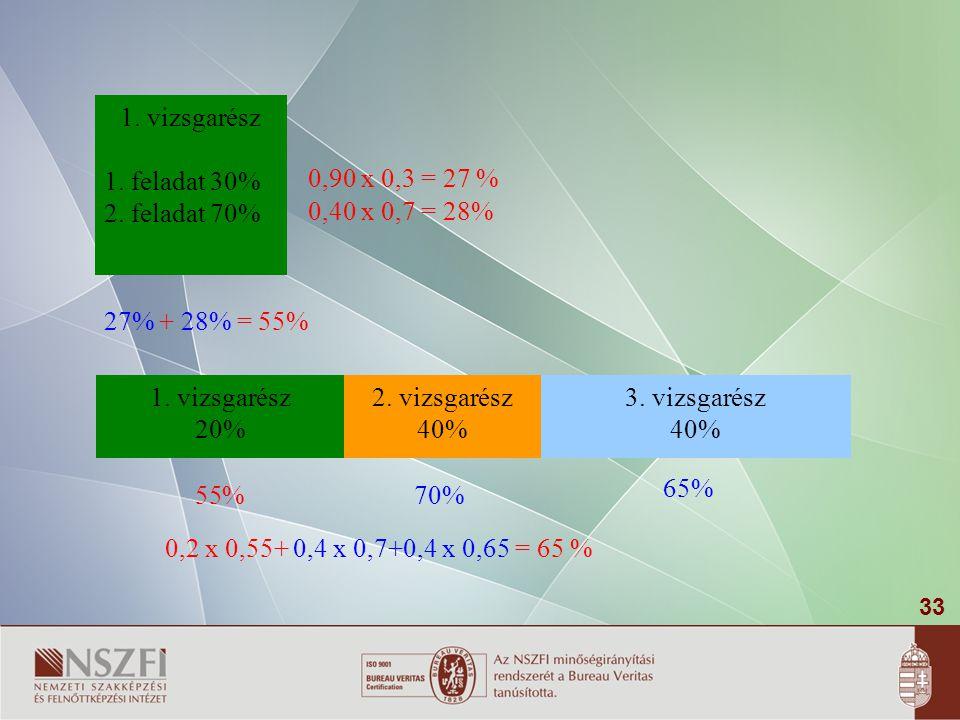 1. vizsgarész 1. feladat 30% 2. feladat 70% 0,90 x 0,3 = 27 % 0,40 x 0,7 = 28% 27% + 28% = 55% 1. vizsgarész.