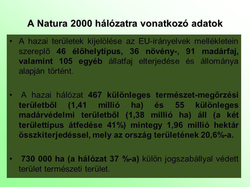 A Natura 2000 hálózatra vonatkozó adatok