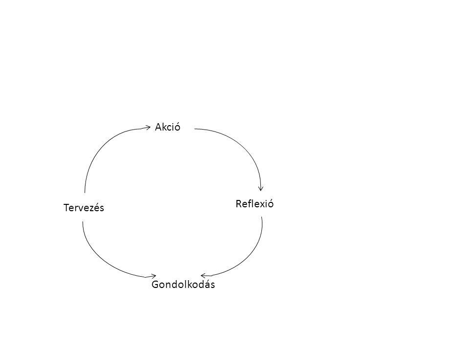 Akció Reflexió Tervezés Gondolkodás