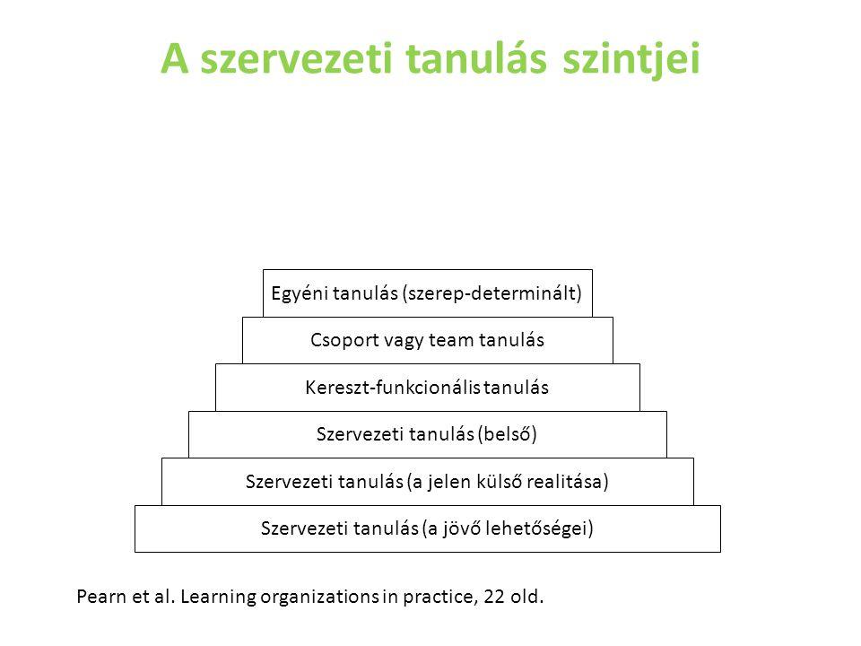A szervezeti tanulás szintjei