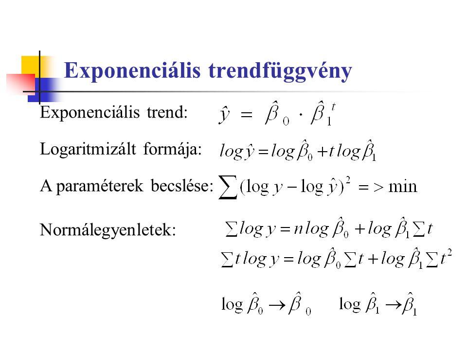 Exponenciális trendfüggvény