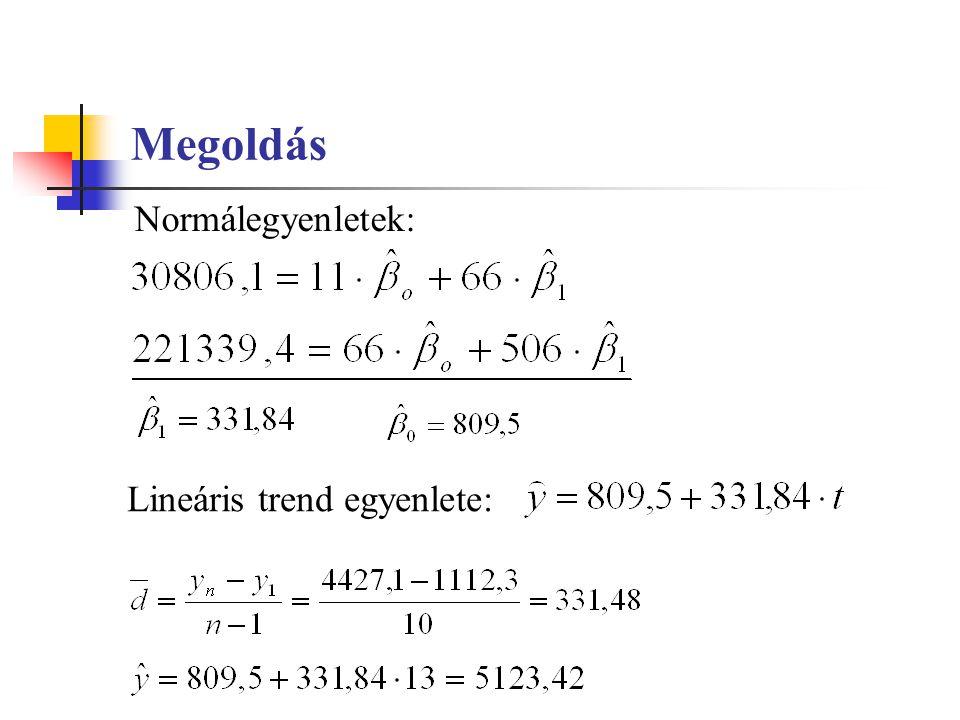 Megoldás Normálegyenletek: Lineáris trend egyenlete: