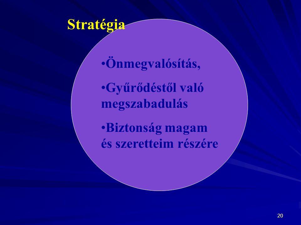 Stratégia Önmegvalósítás, Gyűrődéstől való megszabadulás