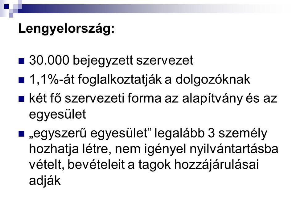 Lengyelország: 30.000 bejegyzett szervezet. 1,1%-át foglalkoztatják a dolgozóknak. két fő szervezeti forma az alapítvány és az egyesület.