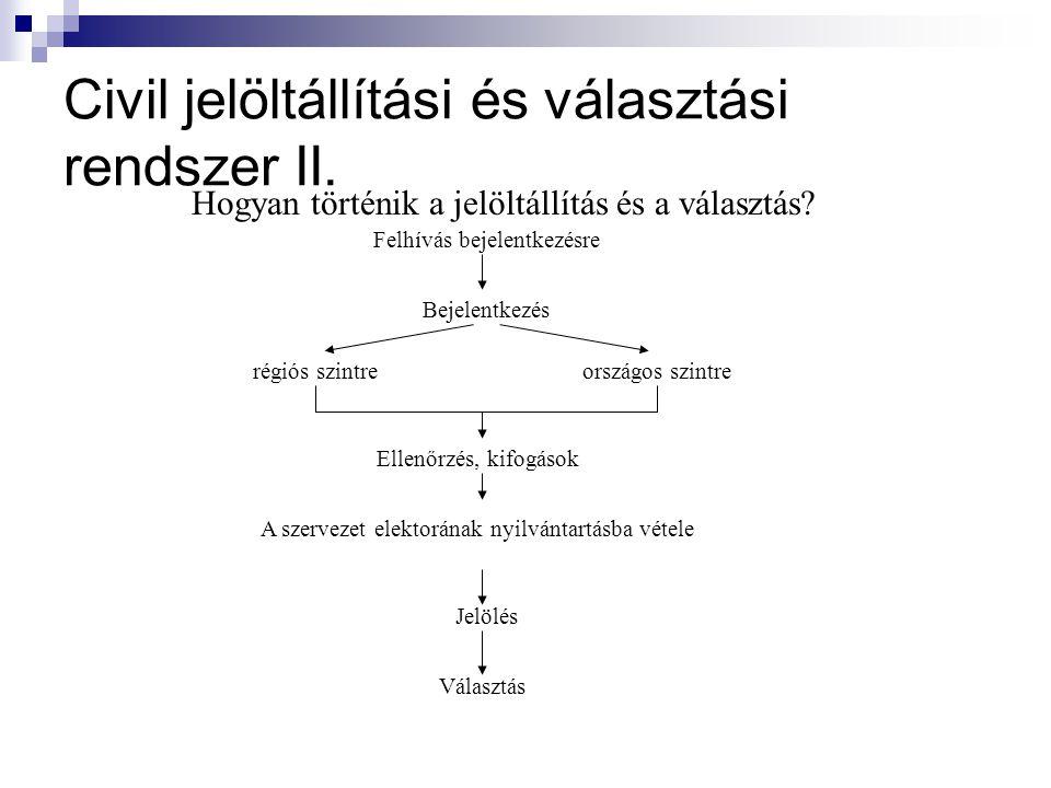 Civil jelöltállítási és választási rendszer II.