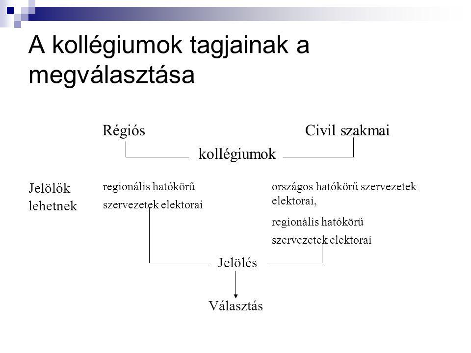 A kollégiumok tagjainak a megválasztása