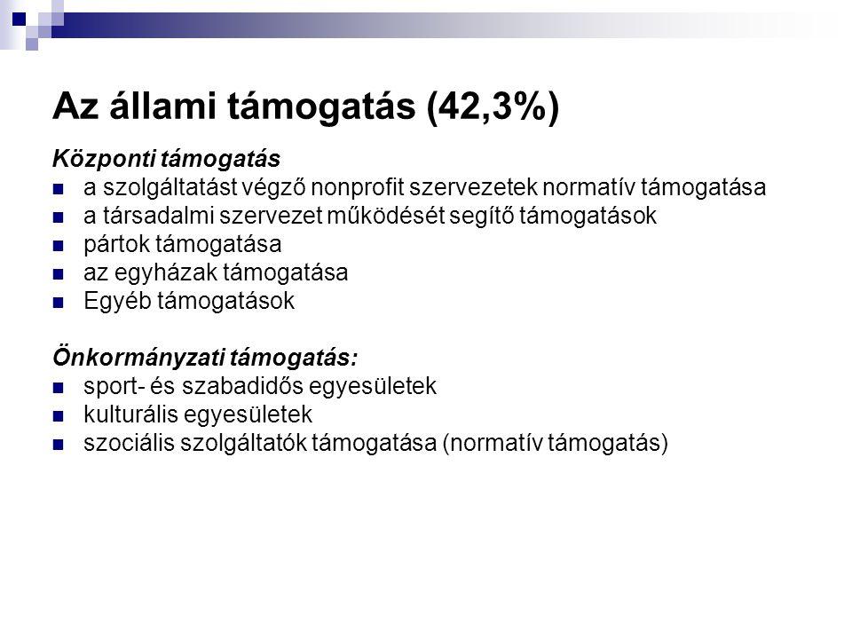 Az állami támogatás (42,3%)