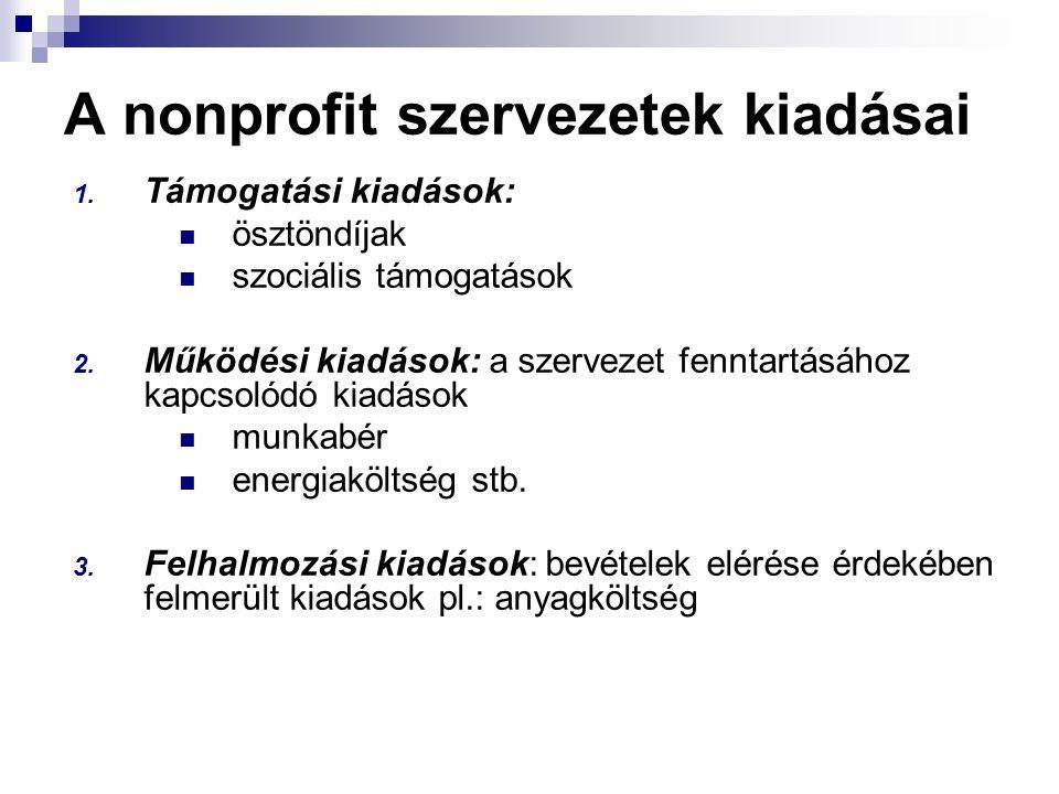 A nonprofit szervezetek kiadásai