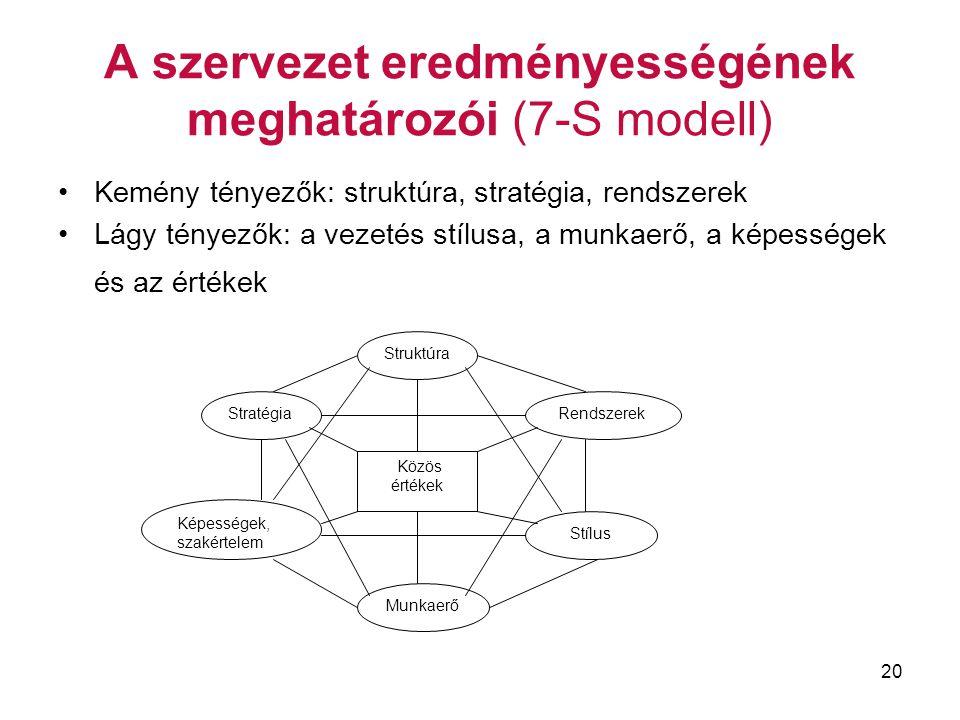 A szervezet eredményességének meghatározói (7-S modell)