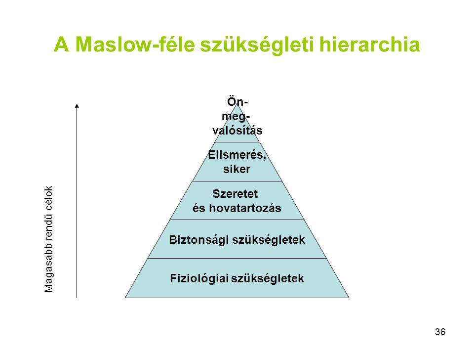 A Maslow-féle szükségleti hierarchia