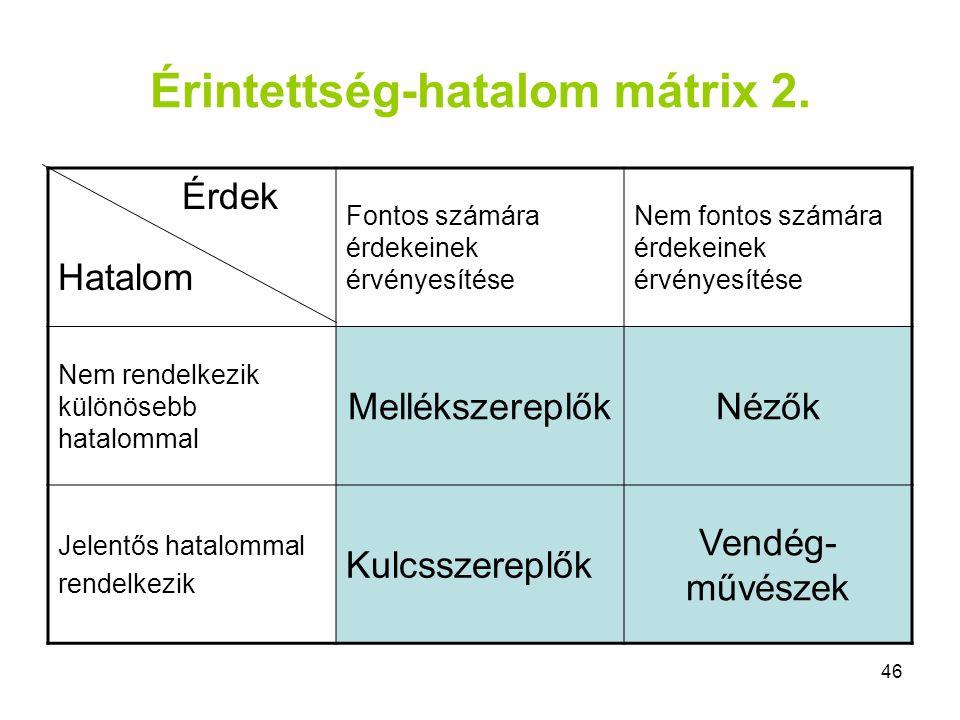 Érintettség-hatalom mátrix 2.