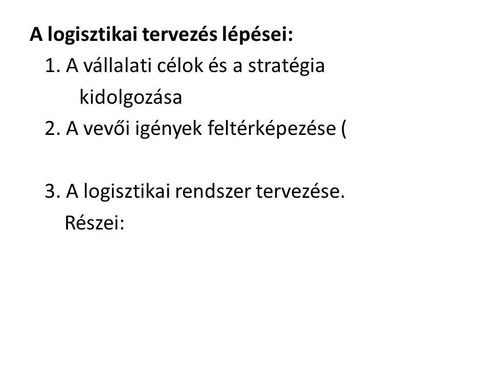 A logisztikai tervezés lépései: