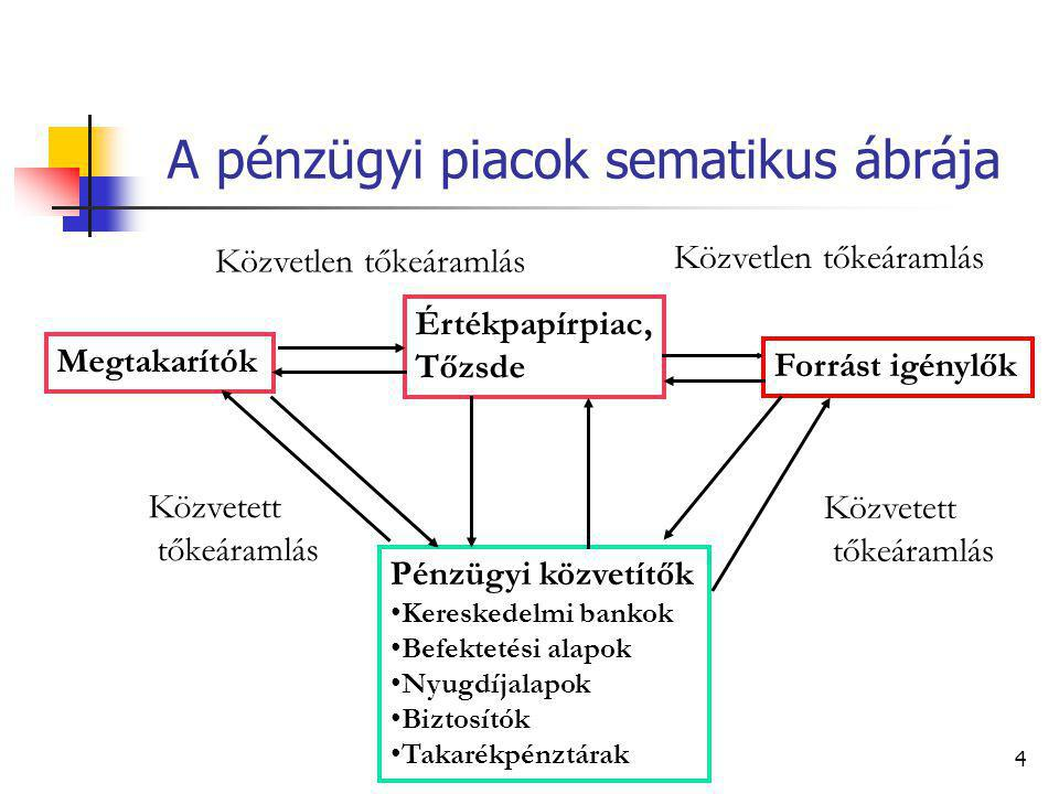 A pénzügyi piacok sematikus ábrája