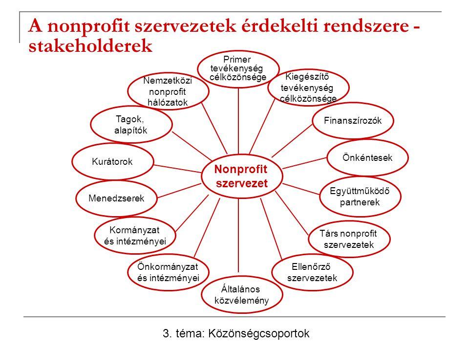 A nonprofit szervezetek érdekelti rendszere - stakeholderek