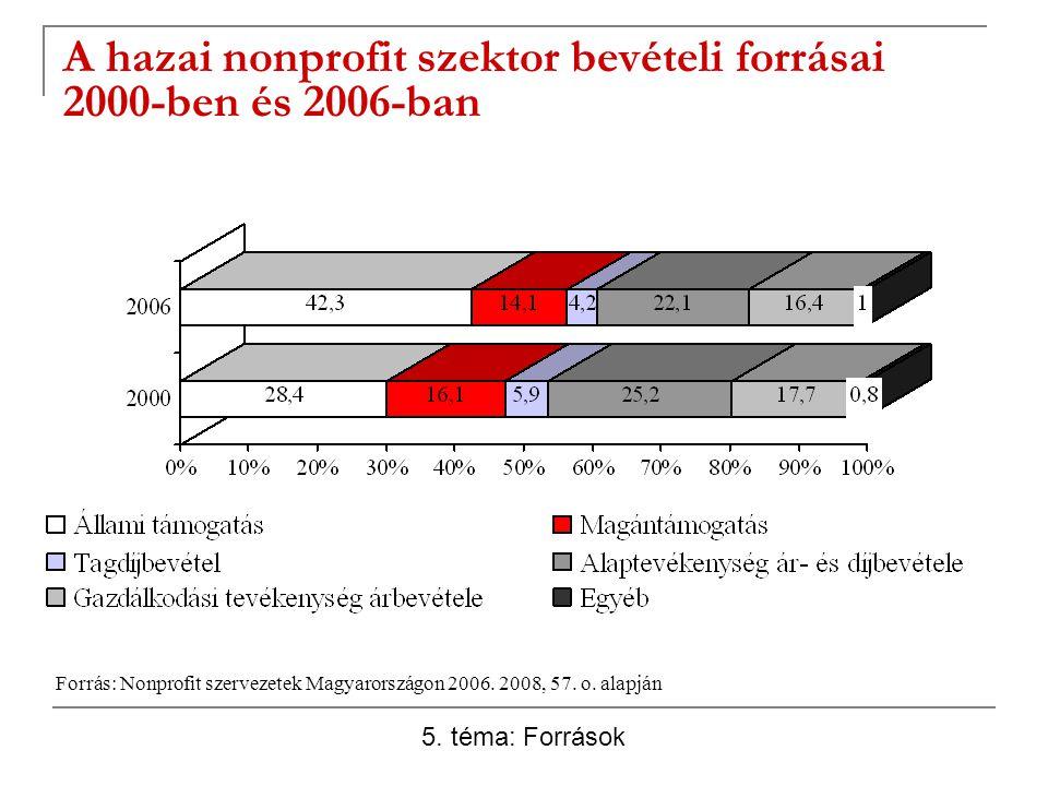 A hazai nonprofit szektor bevételi forrásai 2000-ben és 2006-ban