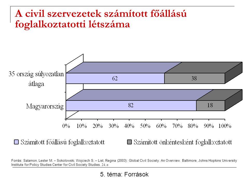A civil szervezetek számított főállású foglalkoztatotti létszáma