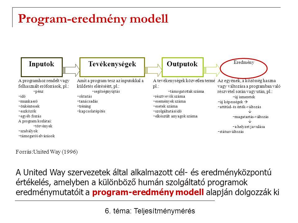 Program-eredmény modell