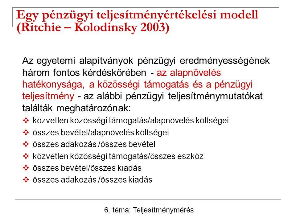Egy pénzügyi teljesítményértékelési modell (Ritchie – Kolodinsky 2003)