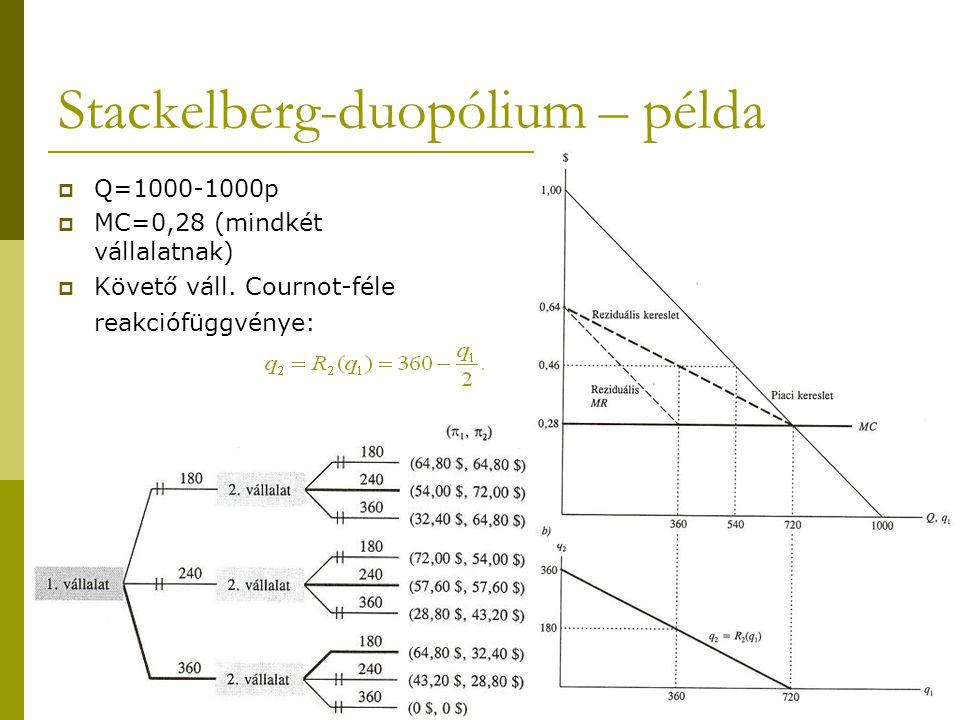 Stackelberg-duopólium – példa