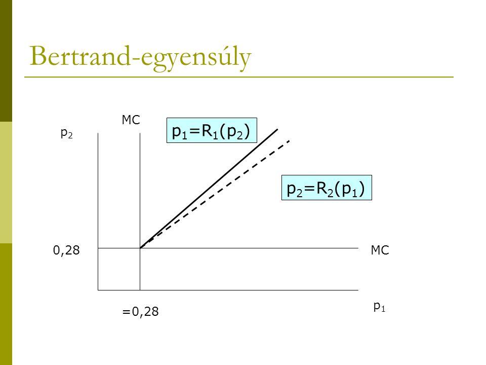 Bertrand-egyensúly MC p1=R1(p2) p2 p2=R2(p1) 0,28 MC p1 =0,28