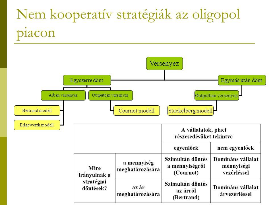 Nem kooperatív stratégiák az oligopol piacon