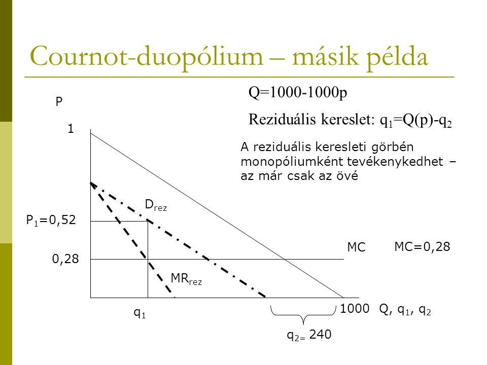 Cournot-duopólium – másik példa