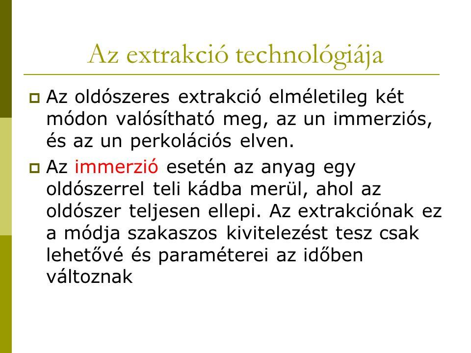 Az extrakció technológiája