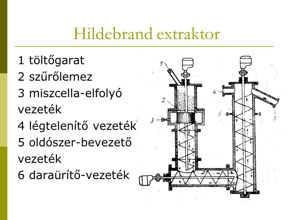 Hildebrand extraktor 1 töltőgarat 2 szűrőlemez 3 miszcella-elfolyó