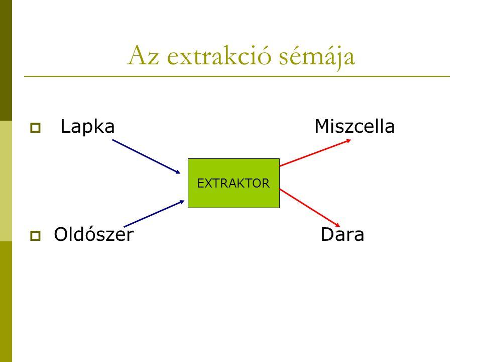 Az extrakció sémája Lapka Miszcella. Oldószer Dara.