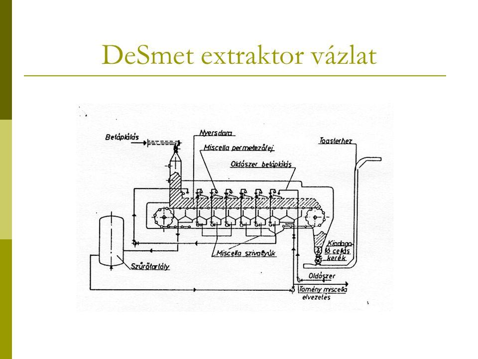 DeSmet extraktor vázlat