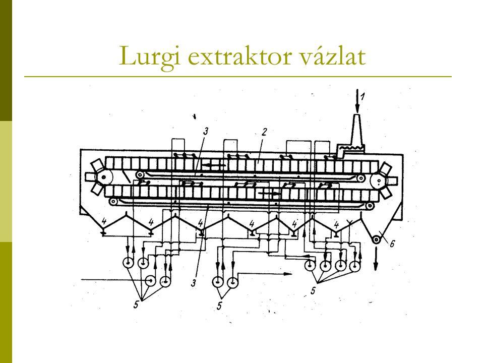 Lurgi extraktor vázlat