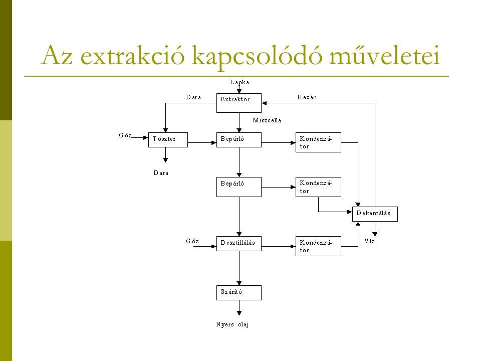 Az extrakció kapcsolódó műveletei