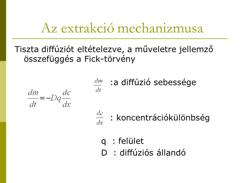 Az extrakció mechanizmusa