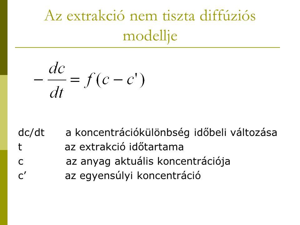 Az extrakció nem tiszta diffúziós modellje