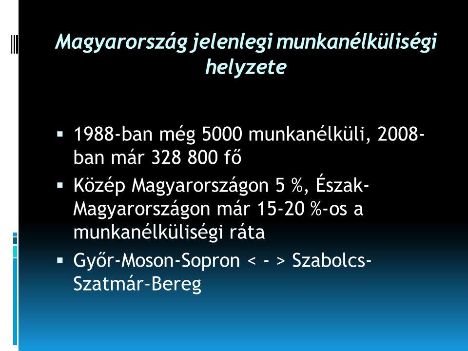 Magyarország jelenlegi munkanélküliségi helyzete